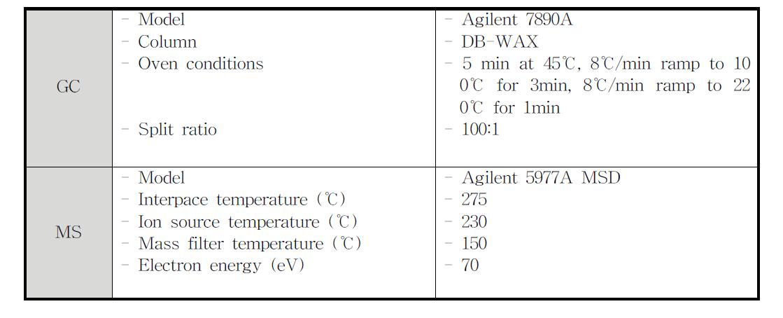 바이오원유와 업그레이딩 오일에 포함된 주요 유기성분의 확인에 사용한 GC-MS 운전조건
