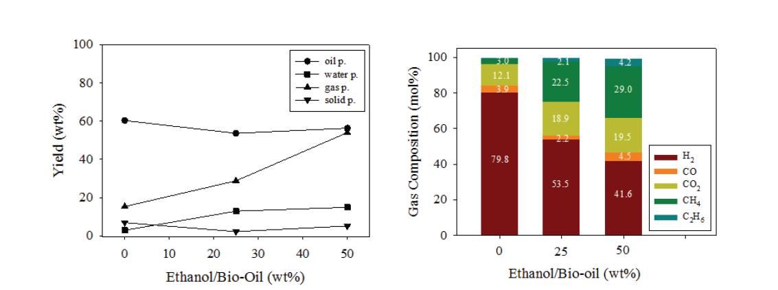 바이오타르의 HDO 반응에 미치는 에탄올 함량 영향 (300℃, 초기 수소압력 80bar)