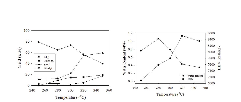 초임계 에탄올에서 바이오타르의 HDO 반응에 미치는 온도 영향