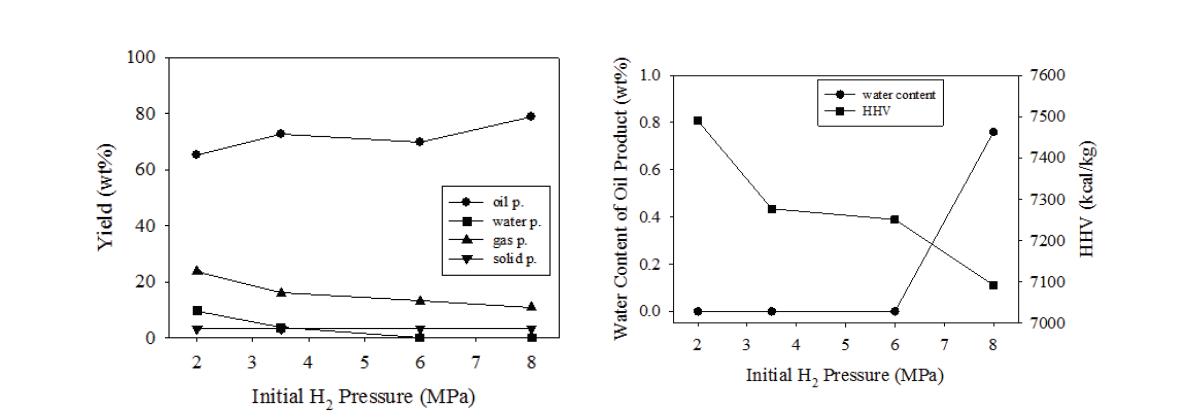 초임계 에탄올에서 바이오타르의 HDO 반응에 미치는 초기 수소압력 영향