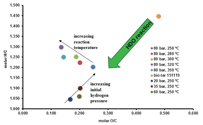 초임계 에탄올에서 바이오타르의 HDO 반응으로부터 얻은 오일 생성물에 대한 van Krevelen plot