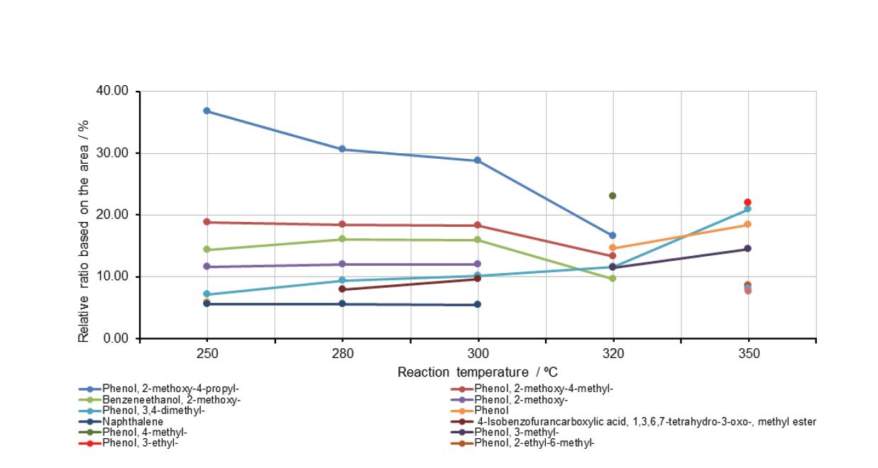 초임계 에탄올에서 바이오타르의 HDO 반응으로부터 얻은 오일 생성물에 존재하는 주요 유기화합물의 함량에 미치는 반응온도 영향 (초기 수소압력: 80bar)