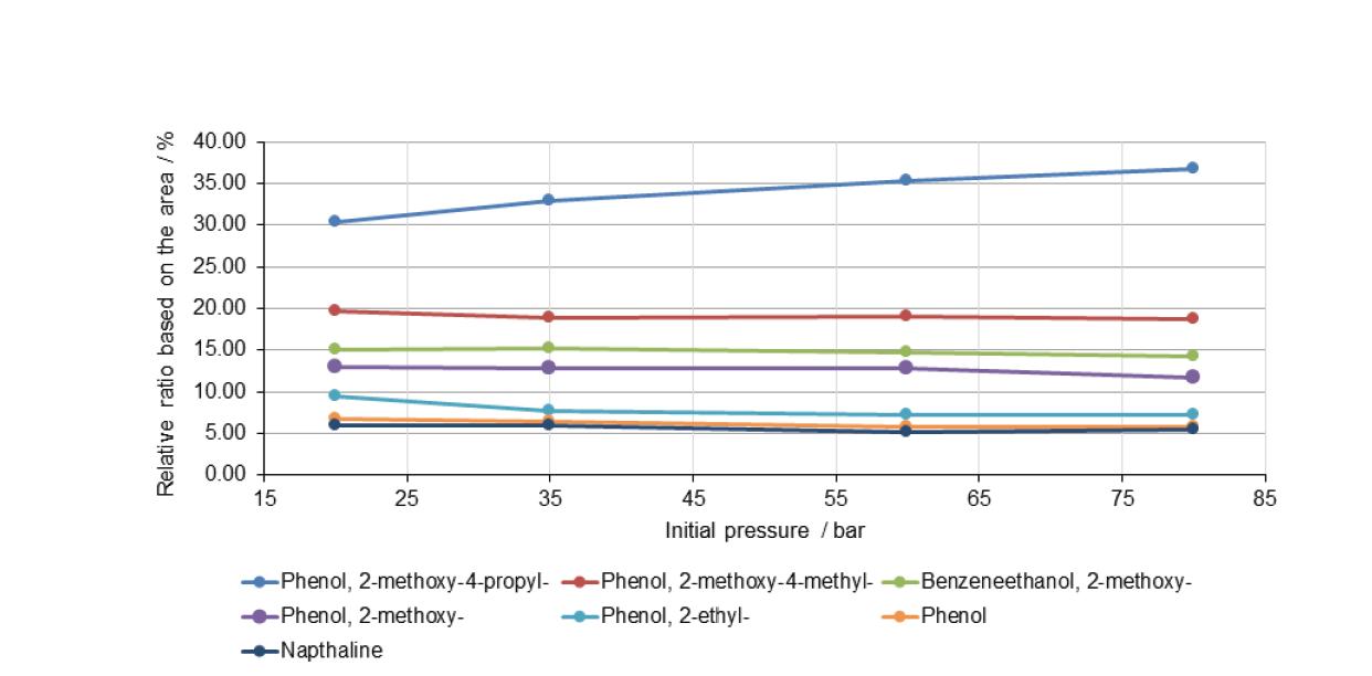 초임계 에탄올에서 바이오타르의 HDO 반응으로부터 얻은 오일 생성물에 존재하는 주요 유기화합물의 함량에 미치는 초기 수소압력 영향 (반응온도: 250℃)