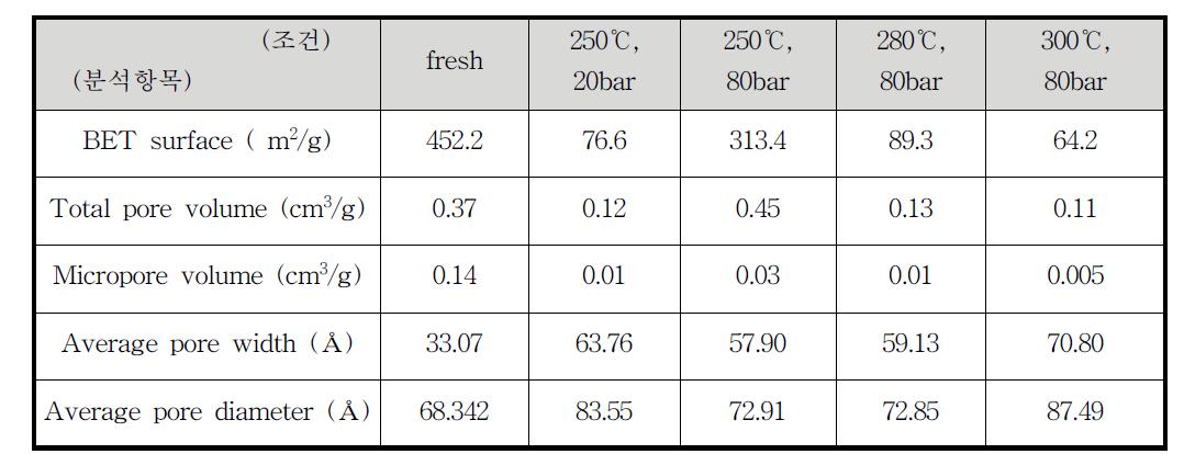 초임계 에탄올에서 바이오타르의 HDO 반응에 사용한 Mg-Ni-Mo/AC 촉매의 사용 전후 BET 표면적 변화