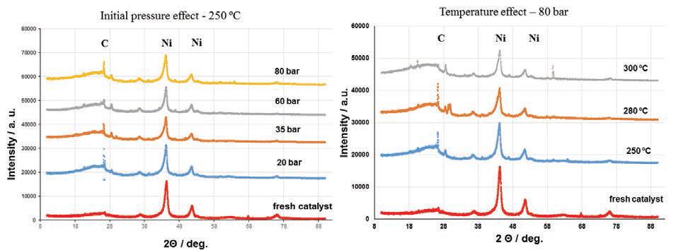 Mg-Ni-Mo/AC HDO 촉매의 반응 사용전후 XRD pattern 변화