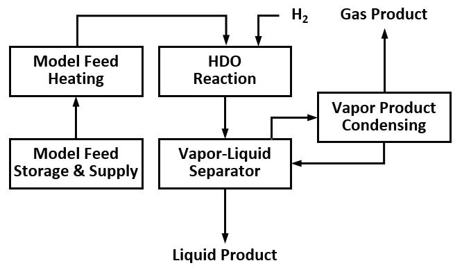 연속 HDO 장치의 CFD (Conceptual Flow Diagram)