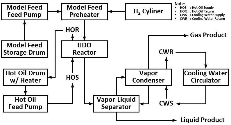 연속 HDO 장치의 BFD (Block Flow Diagram)