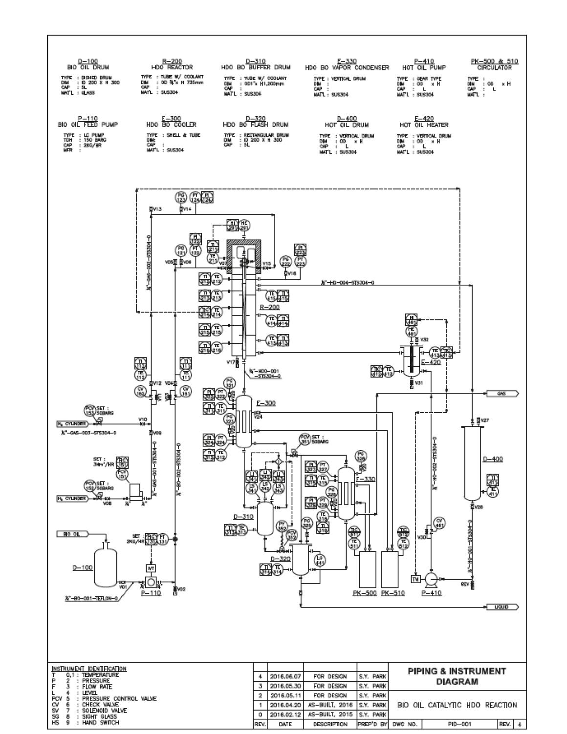 연속 HDO 장치의 P&ID (Piping & Instrument Diagram)