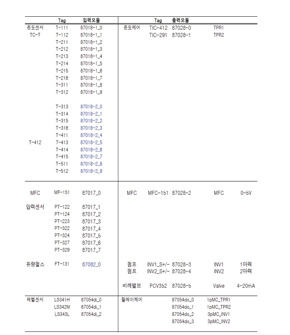 연속 HDO 장치 Instrument List & Design