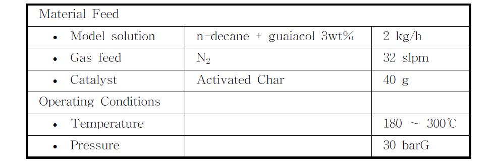 반응기 온도에 따른 연속 탈산소 반응 Operating Conditions