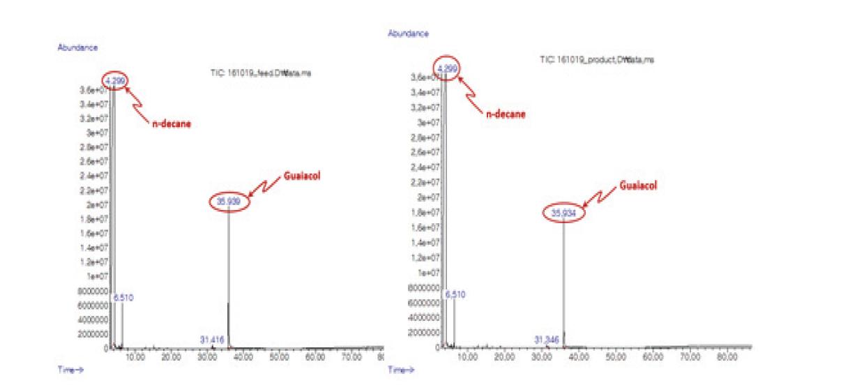반응기 온도에 따른 연속 탈산소 반응 액상 생성물 분석 결과