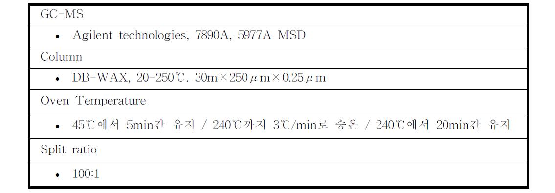 연속 탈산소 반응 액상 생성물 분석 방법