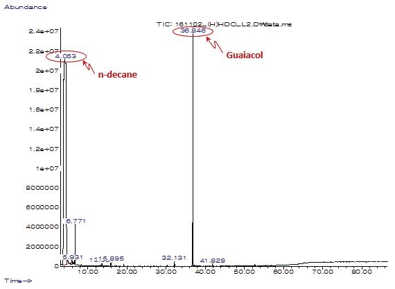 Activated Char에 의한 연속 HDO 반응 액상 생성물 분석 결과