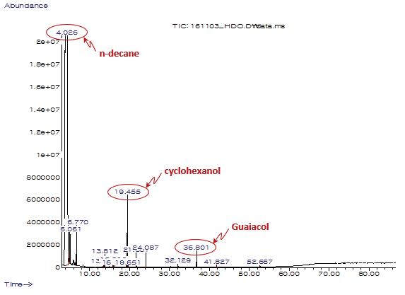 촉매(Mg-Ni-Mo/AC)에 의한 연속 HDO 반응 액상 생성물 분석 결과