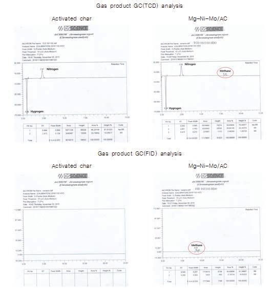 촉매(Mg-Ni-Mo/AC)에 의한 연속 HDO 반응 기상 생성물 분석 결과