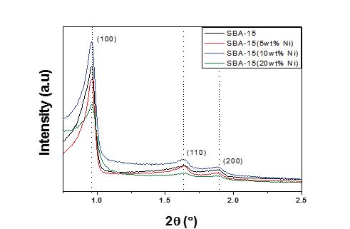 제조된 Ni/SBA-15 촉매 low angle XRD pattern