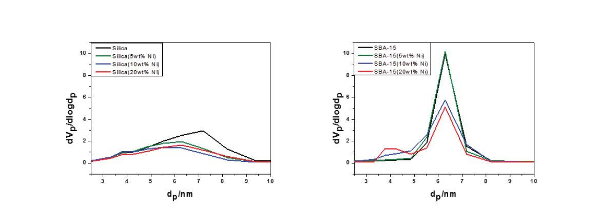 Ni 기반 촉매의 pore size distribution (a) silica, (b) SBA-15