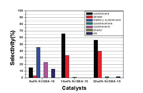Ni/SBA-15 촉매 - 수첨탈산소반응 생성물의 선택도