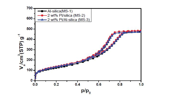 silica 담체 촉매의 질소 흡탈착 곡선