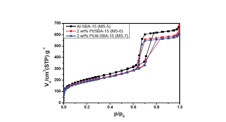 SBA-15 담체 촉매의 질소 흡탈착 곡선