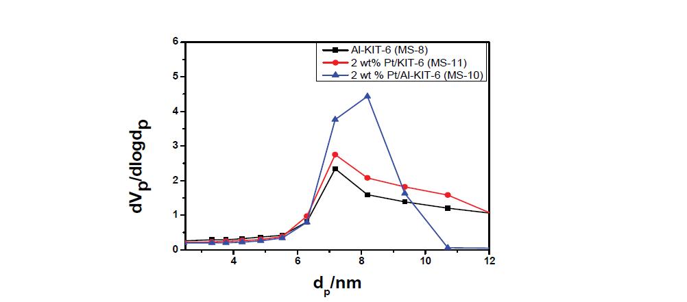 KIT-6 담체 촉매의 pore size distribution