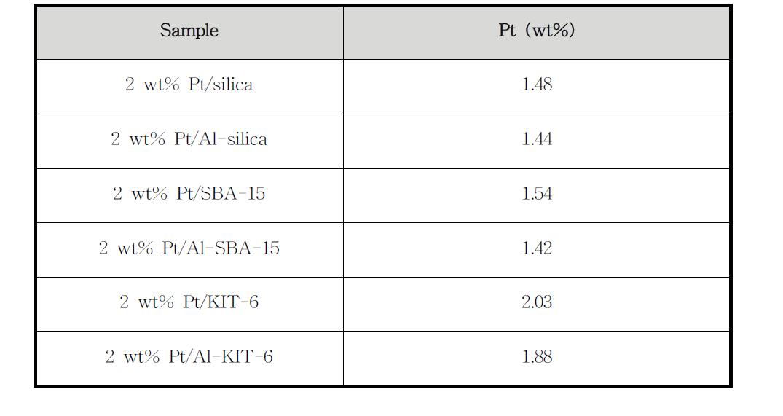 2wt% Pt/pure-silicas & Pt/Al-silica 촉매의 Pt 함량 분석 (ICP-AES)