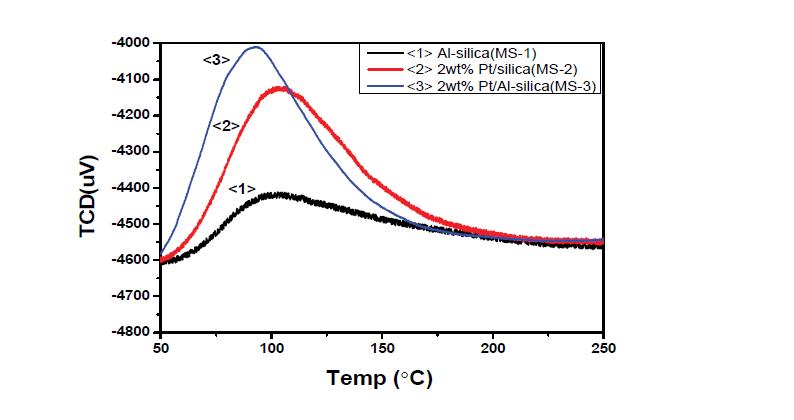 silica 촉매의 NH3-TPD 그래프