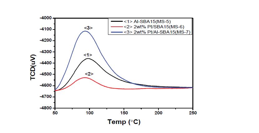 SBA-15 촉매의 NH3-TPD 그래프
