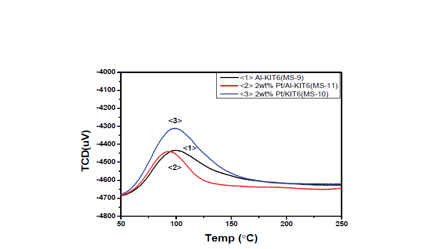 KIT-6 촉매의 NH3-TPD 그래프