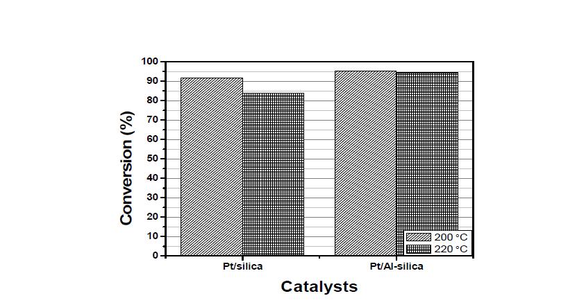 silica supported catalysts의 수첨탈산소반응 conversion 그래프