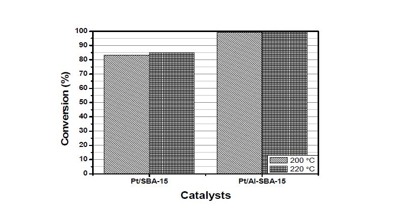 SBA-15 supported catalysts의 수첨탈산소반응 conversion 그래프