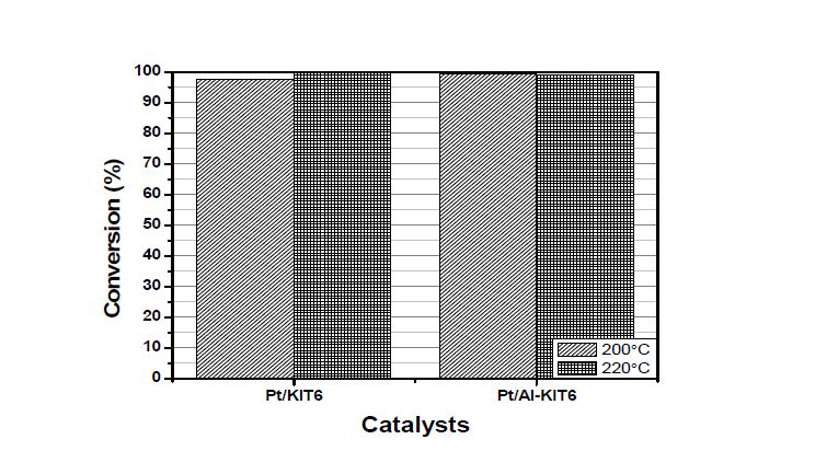 KIT-6 supported catalysts의 수첨탈산소반응 conversion 그래프