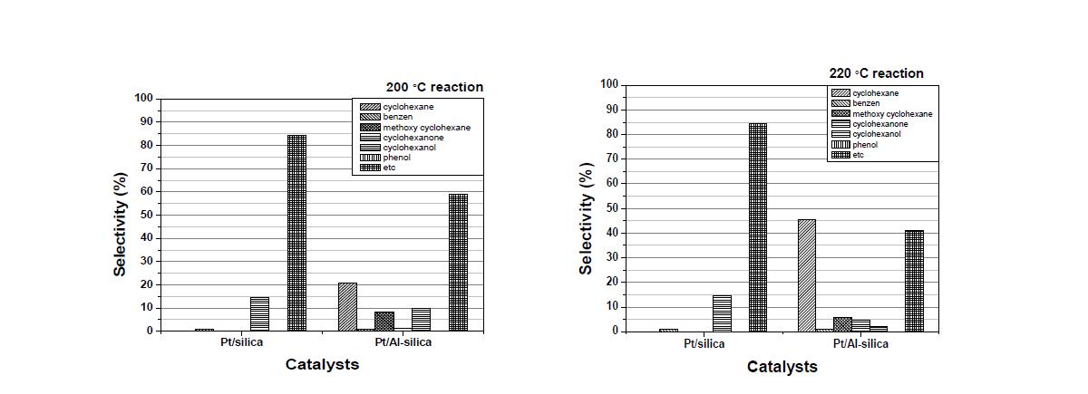silica supported catalysts을 사용한 수첨탈산소반응 생성물의 compounds 선택도