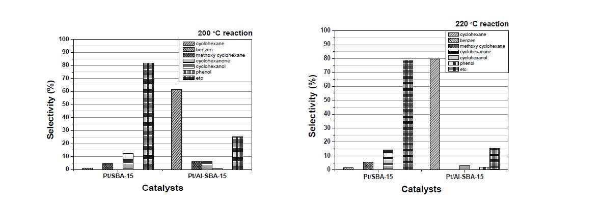 SBA-15 supported catalysts을 사용한 수첨탈산소반응 생성물의 compounds 선택도