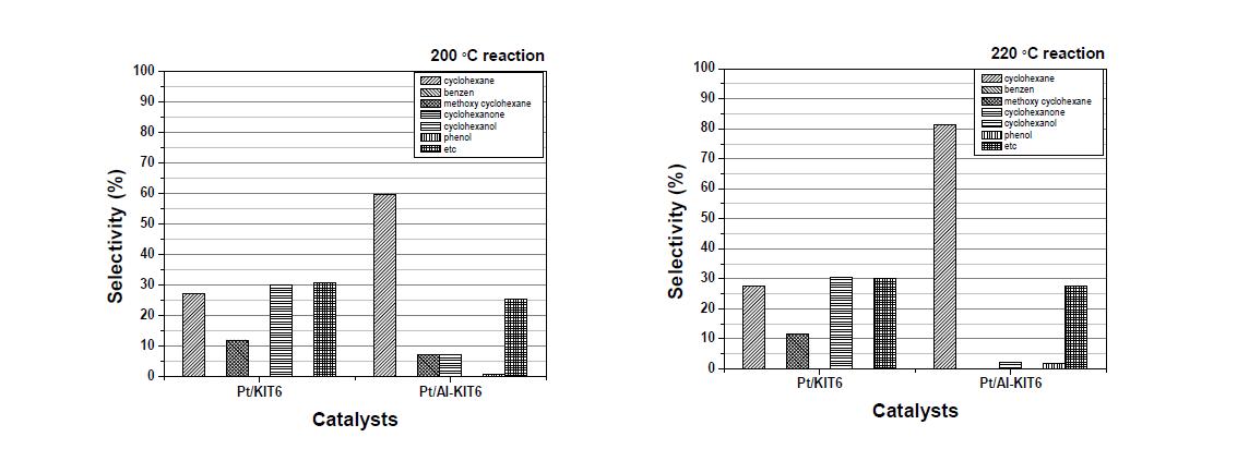 KIT-6 supported catalysts을 사용한 수첨탈산소반응 생성물의 compounds 선택도