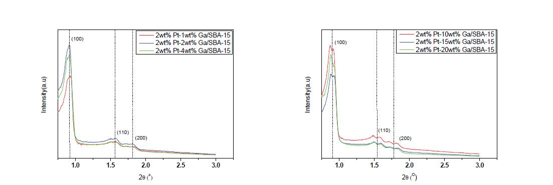 제조된 Pt-Ga/SBA-15 촉매 low angle XRD pattern