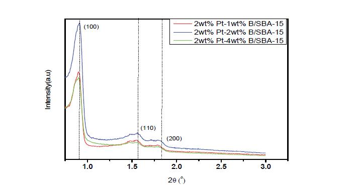 제조된 Pt-B/SBA-15 촉매 low angle XRD pattern