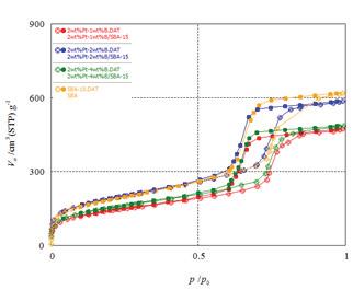 제조된 Pt-B/SBA-15 촉매의 질소 흡탈착 곡선