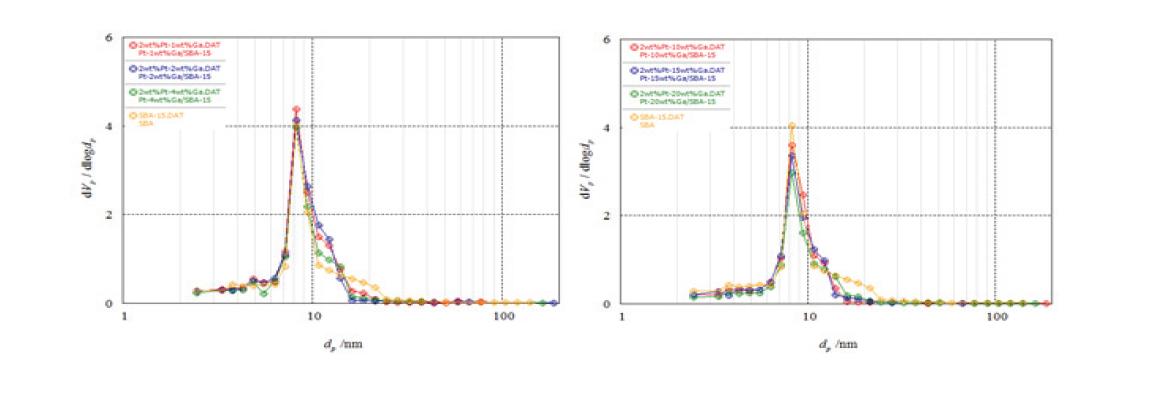 제조된 Pt-Ga/SBA-15 촉매의 pore size distribution