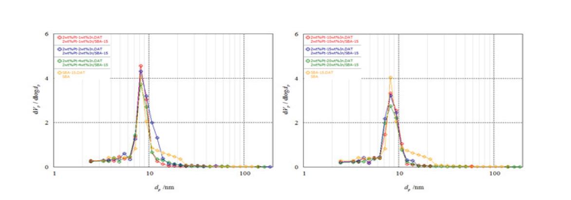제조된 Pt-In/SBA-15 촉매의 pore size distribution