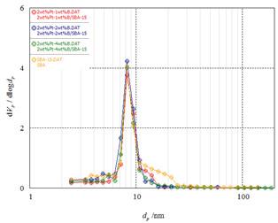 제조된 Pt-B/SBA-15 촉매의 pore size distribution