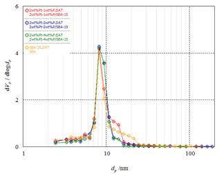 제조된 Pt-P/SBA-15 촉매의 pore size distribution