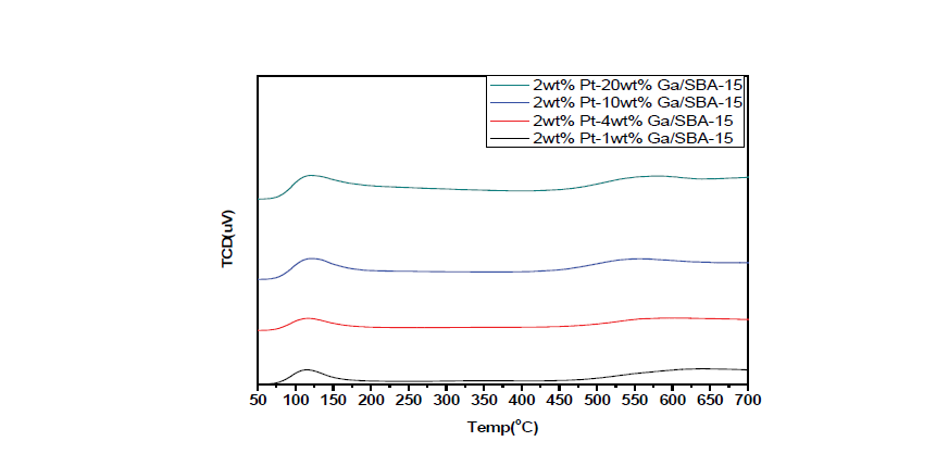 제조된 Pt-Ga/SBA-15 촉매의 NH3-TPD