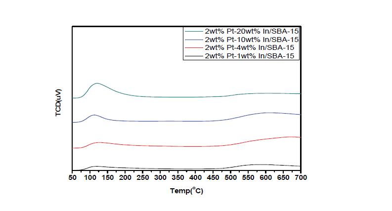 제조된 Pt-In/SBA-15 촉매의 NH3-TPD