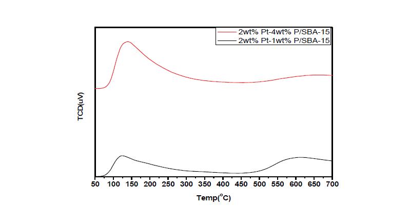 제조된 Pt-P/SBA-15 촉매의 NH3-TPD
