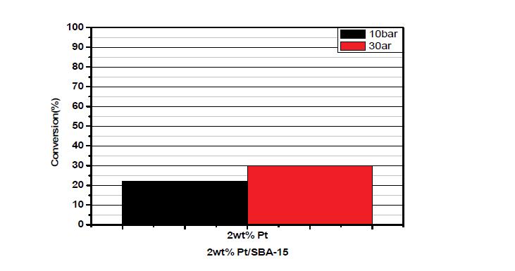 제조된 Pt-SBA-15 촉매의 수첨탈산소반응 conversion