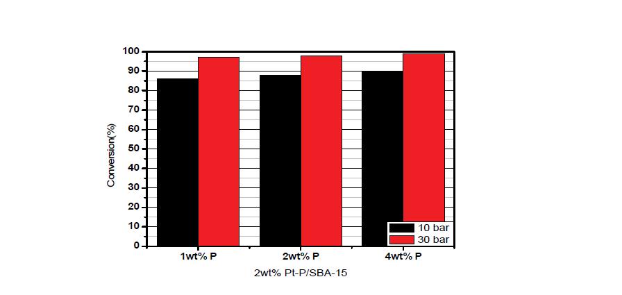 제조된 Pt-P/SBA-15 촉매의 수첨탈산소반응 conversion