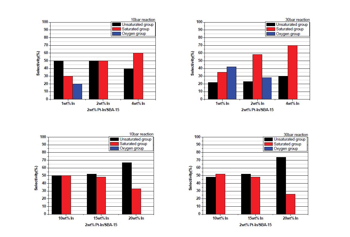 제조된 Pt-In/SBA-15 촉매의 수첨탈산소반응 selectivity