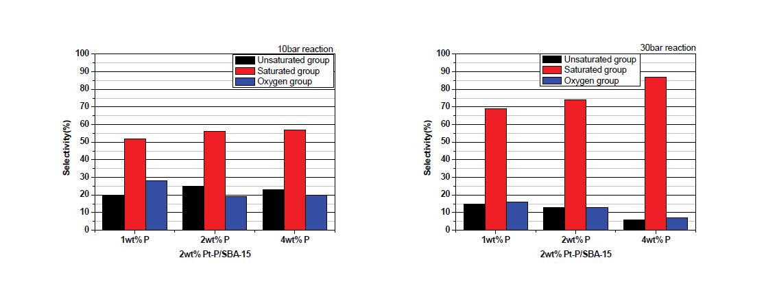 제조된 Pt-P/SBA-15 촉매의 수첨탈산소반응 selectivity
