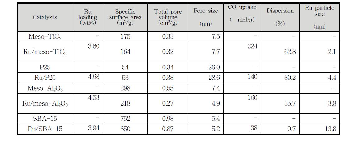 제조된 여러 가지 촉매들의 물리적 특성, CO 흡착량 및 이를 이용한 Ru 입자 크기